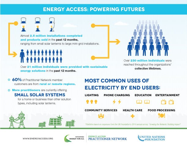 EAPN-Infographic_3Powering Futures