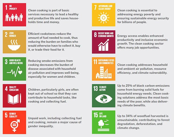 image-of-10-sdgs-that-clean-cooking-addresses610