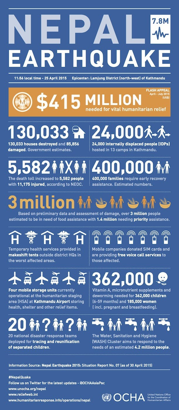 NEPAL_Infographic_(SR7)_010515