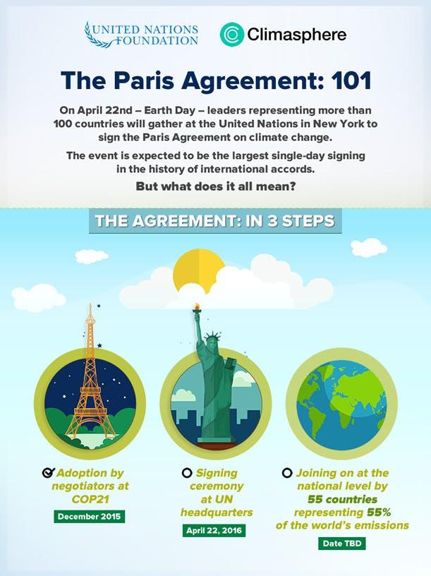 UNF-Paris-agreement-infog-part1