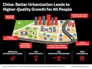 cn-urbanization-infographic1