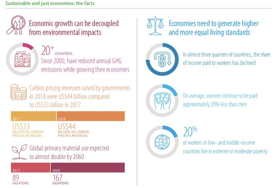 What the Science Says on the Sustainable Development Goals