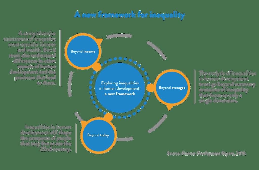 Framework of Inequality