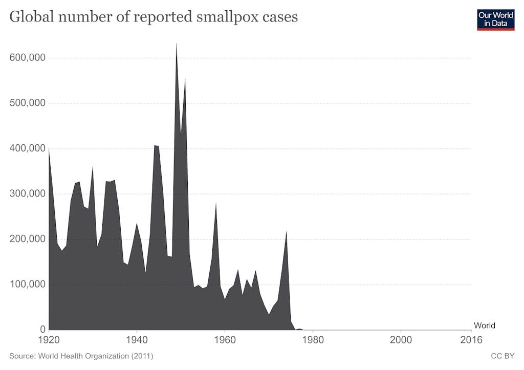 Smallpox chart